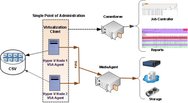 Overview virtual server agent for microsoft hyper v for Hyper v architecture diagram