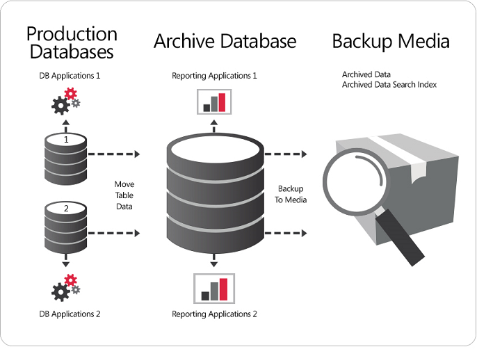 Oracle Database Archiving