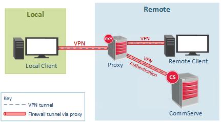 Remote Client Access