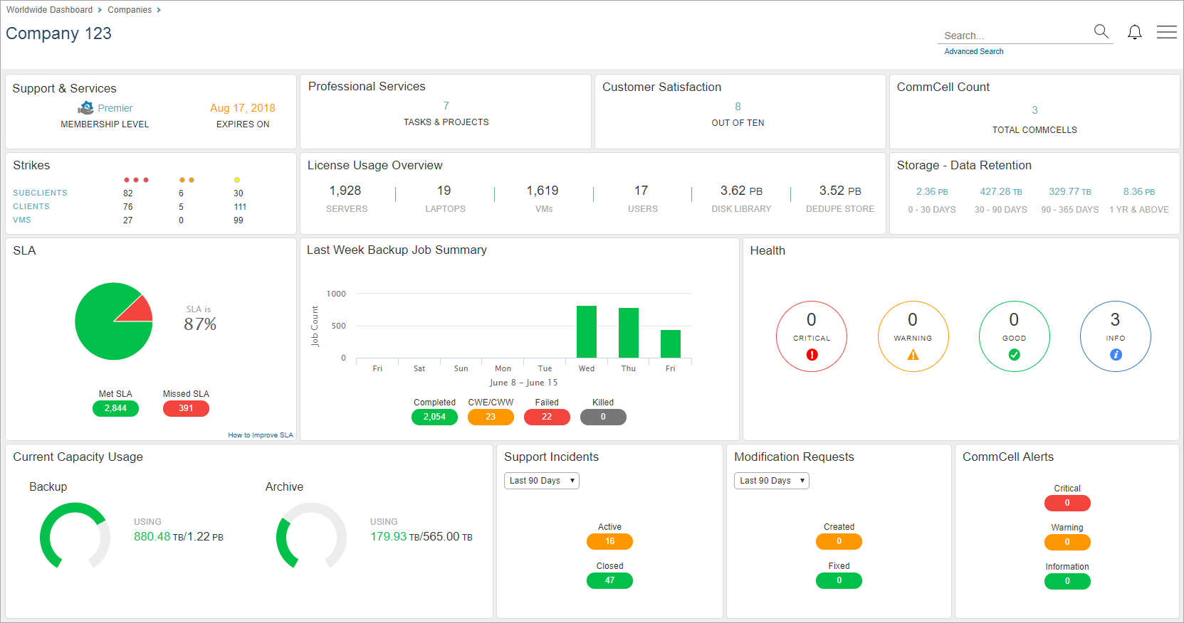 Company Dashboard on the Cloud Services Website