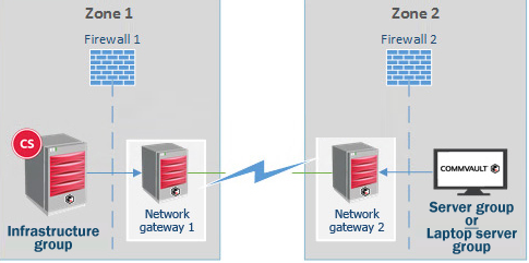 use this procedure to configure incoming and outgoing connections on the  four commcell entities that are shown in the diagram: infrastructure group,  network