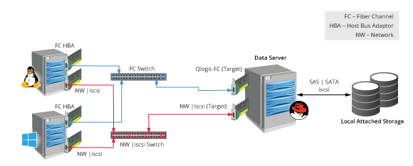 Configure Fibre Channel and IS...