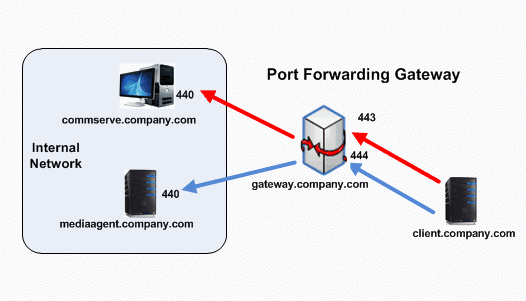 how to open port forwarding